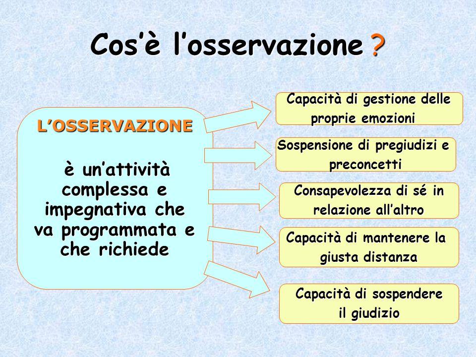 Cos'è l'osservazione ? L'OSSERVAZIONE è un'attività complessa e impegnativa che va programmata e che richiede è un'attività complessa e impegnativa ch