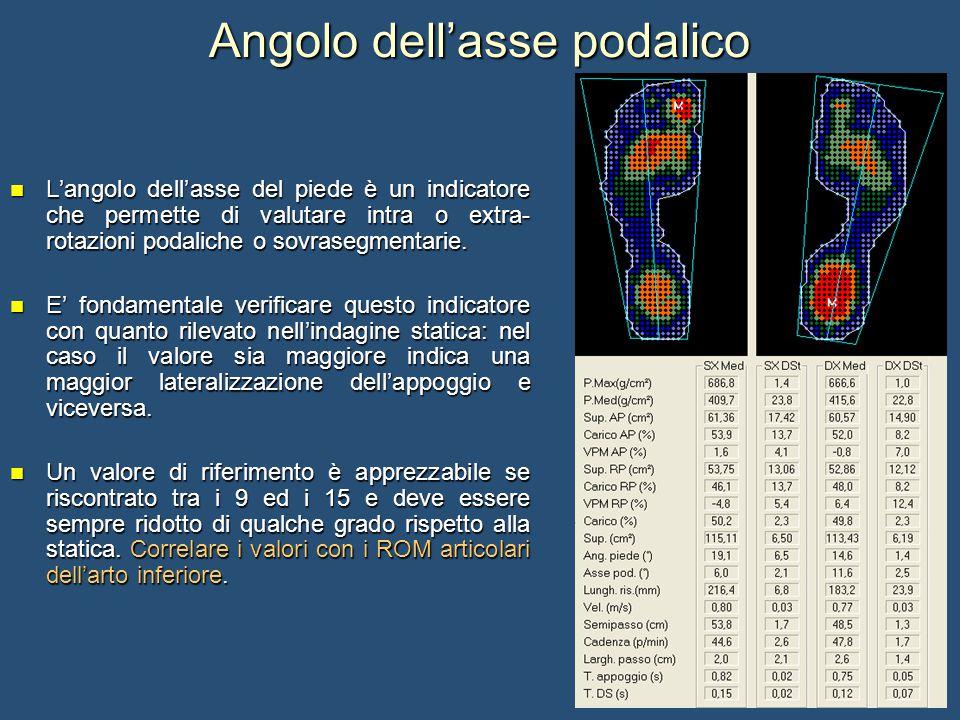 Angolo dell'asse podalico L'angolo dell'asse del piede è un indicatore che permette di valutare intra o extra- rotazioni podaliche o sovrasegmentarie.