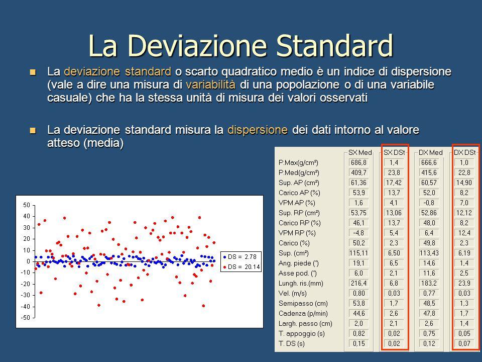 La Deviazione Standard La deviazione standard o scarto quadratico medio è un indice di dispersione (vale a dire una misura di variabilità di una popol