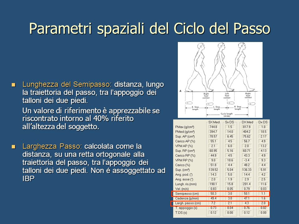Parametri spaziali del Ciclo del Passo Lunghezza del Semipasso: distanza, lungo la traiettoria del passo, tra l'appoggio dei talloni dei due piedi. Lu