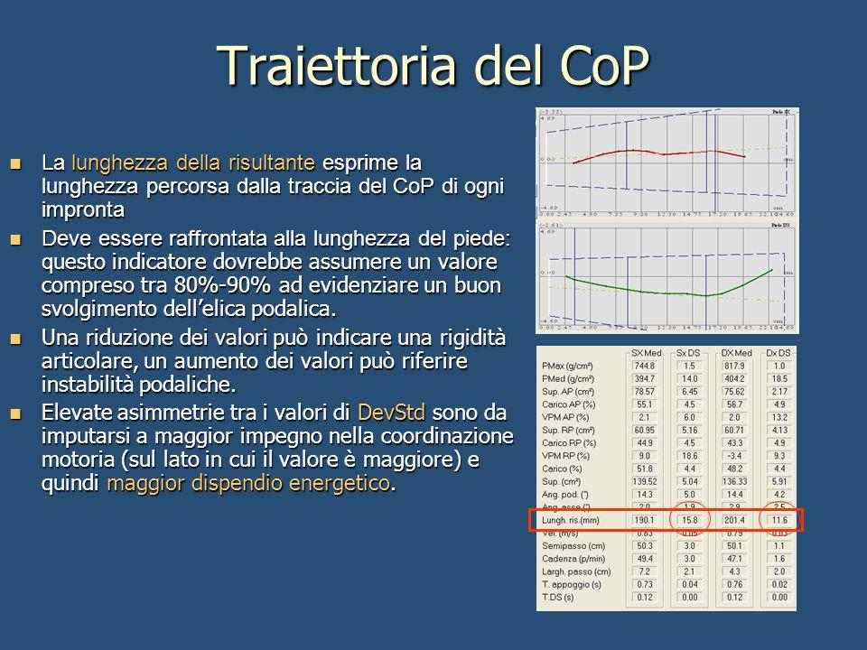 Traiettoria del CoP La lunghezza della risultante esprime la lunghezza percorsa dalla traccia del CoP di ogni impronta La lunghezza della risultante e