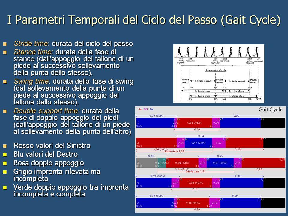 I Parametri Temporali del Ciclo del Passo (Gait Cycle) Stride time: durata del ciclo del passo Stride time: durata del ciclo del passo Stance time: du