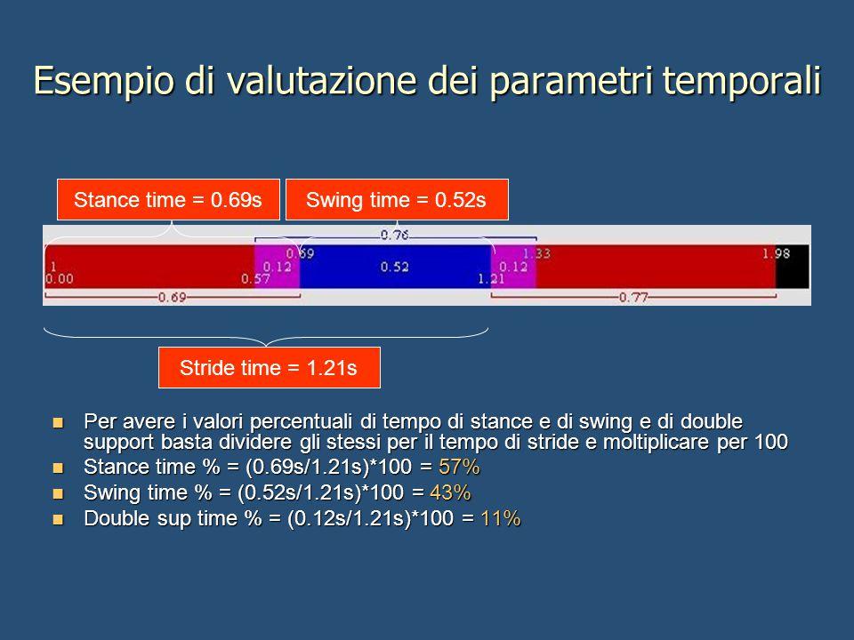Esempio di valutazione dei parametri temporali Per avere i valori percentuali di tempo di stance e di swing e di double support basta dividere gli stessi per il tempo di stride e moltiplicare per 100 Per avere i valori percentuali di tempo di stance e di swing e di double support basta dividere gli stessi per il tempo di stride e moltiplicare per 100 Stance time % = (0.69s/1.21s)*100 = 57% Stance time % = (0.69s/1.21s)*100 = 57% Swing time % = (0.52s/1.21s)*100 = 43% Swing time % = (0.52s/1.21s)*100 = 43% Double sup time % = (0.12s/1.21s)*100 = 11% Double sup time % = (0.12s/1.21s)*100 = 11% Stride time = 1.21s Stance time = 0.69sSwing time = 0.52s