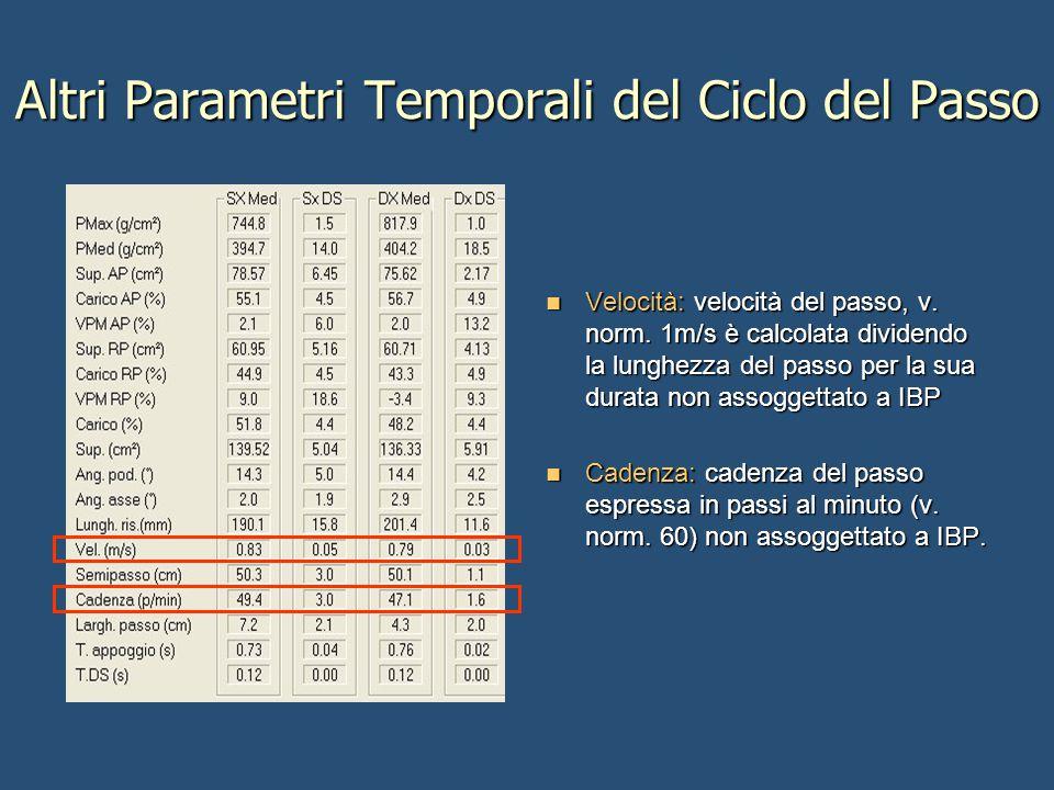 Altri Parametri Temporali del Ciclo del Passo Velocità: velocità del passo, v. norm. 1m/s è calcolata dividendo la lunghezza del passo per la sua dura