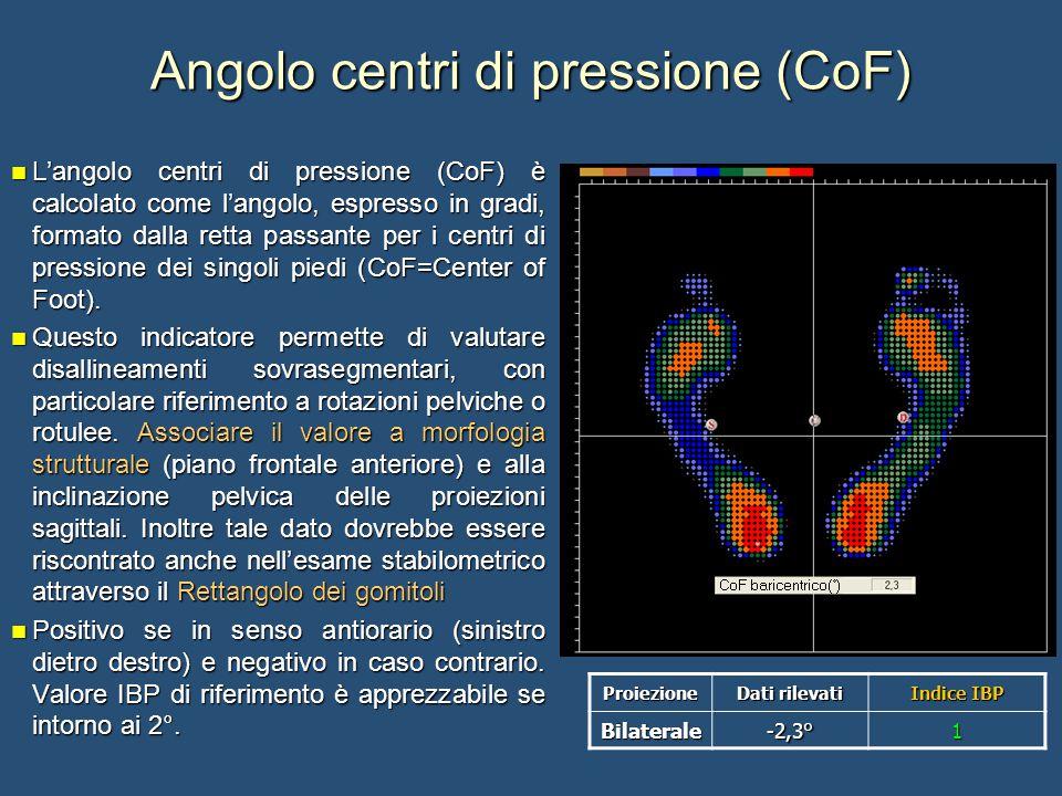 Angolo centri di pressione (CoF) L'angolo centri di pressione (CoF) è calcolato come l'angolo, espresso in gradi, formato dalla retta passante per i c
