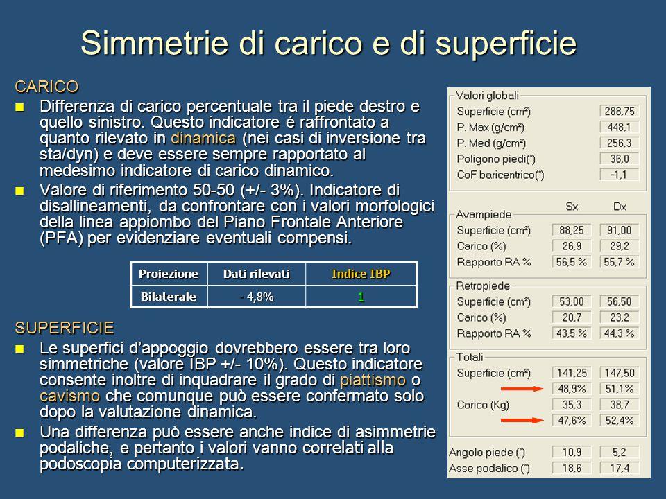 Simmetrie di carico e di superficie CARICO Differenza di carico percentuale tra il piede destro e quello sinistro.
