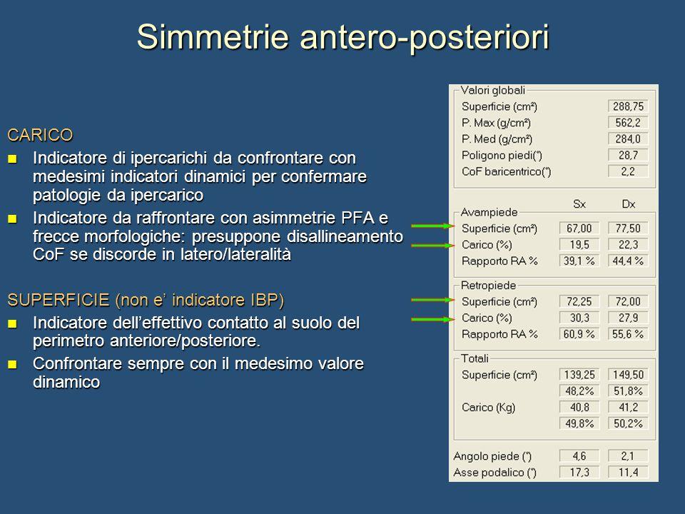 Simmetrie antero-posteriori CARICO Indicatore di ipercarichi da confrontare con medesimi indicatori dinamici per confermare patologie da ipercarico Indicatore di ipercarichi da confrontare con medesimi indicatori dinamici per confermare patologie da ipercarico Indicatore da raffrontare con asimmetrie PFA e frecce morfologiche: presuppone disallineamento CoF se discorde in latero/lateralità Indicatore da raffrontare con asimmetrie PFA e frecce morfologiche: presuppone disallineamento CoF se discorde in latero/lateralità SUPERFICIE (non e' indicatore IBP) Indicatore dell'effettivo contatto al suolo del perimetro anteriore/posteriore.
