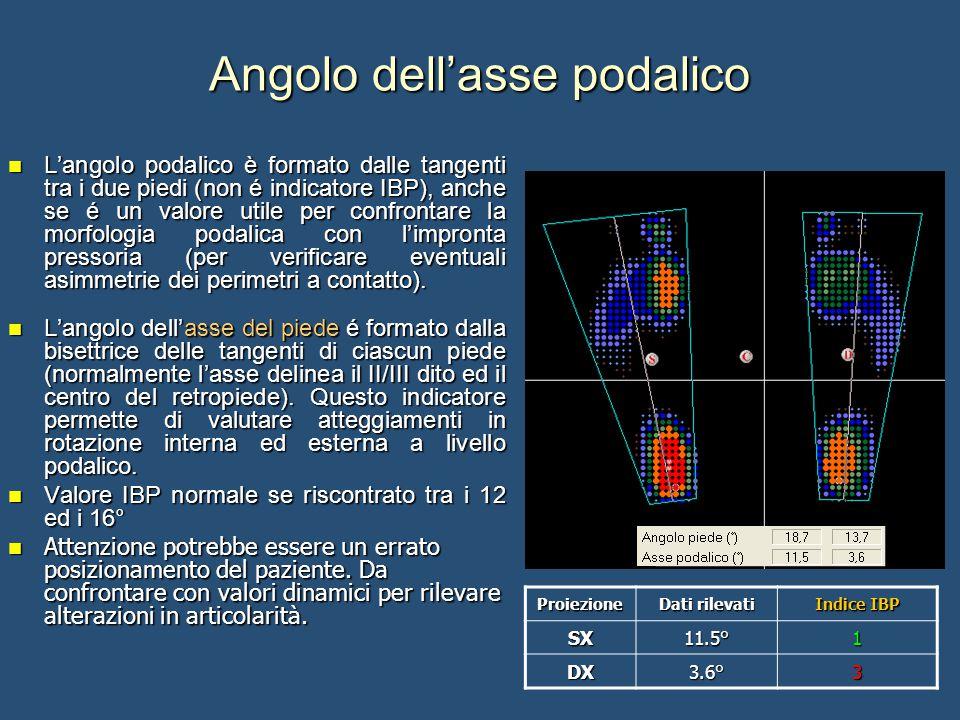 Angolo dell'asse podalico L'angolo podalico è formato dalle tangenti tra i due piedi (non é indicatore IBP), anche se é un valore utile per confrontare la morfologia podalica con l'impronta pressoria (per verificare eventuali asimmetrie dei perimetri a contatto).