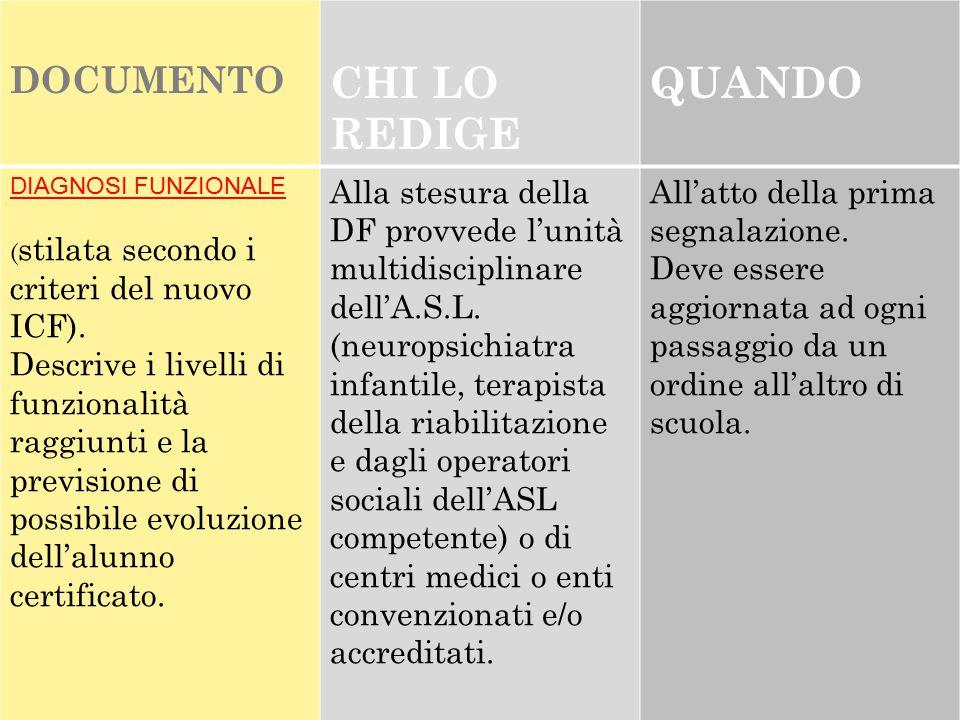 DOCUMENTO CHI LO REDIGE QUANDO DIAGNOSI FUNZIONALE ( stilata secondo i criteri del nuovo ICF). Descrive i livelli di funzionalità raggiunti e la previ