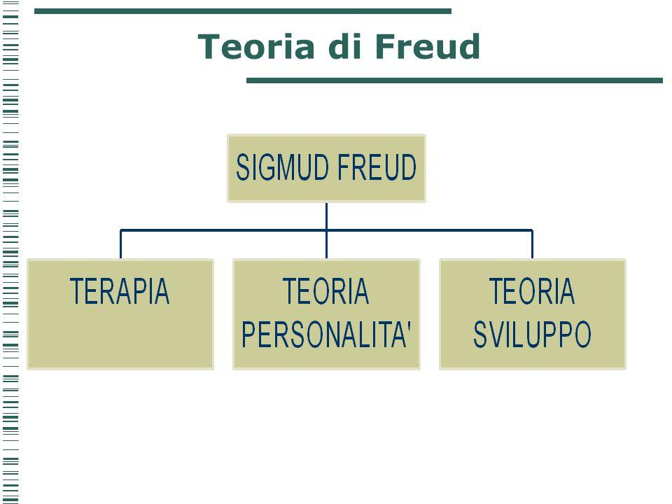 Il pensiero freudiano L'opera di Freud è rivolta essenzialmente al funzionamento della mente e in particolare ai suoi dinamismi Perché la mente funziona e come funziona.