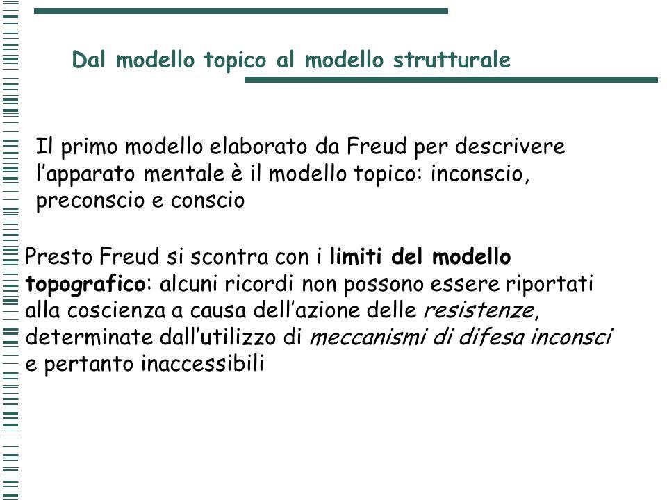 Dal modello topico al modello strutturale Il primo modello elaborato da Freud per descrivere l'apparato mentale è il modello topico: inconscio, precon