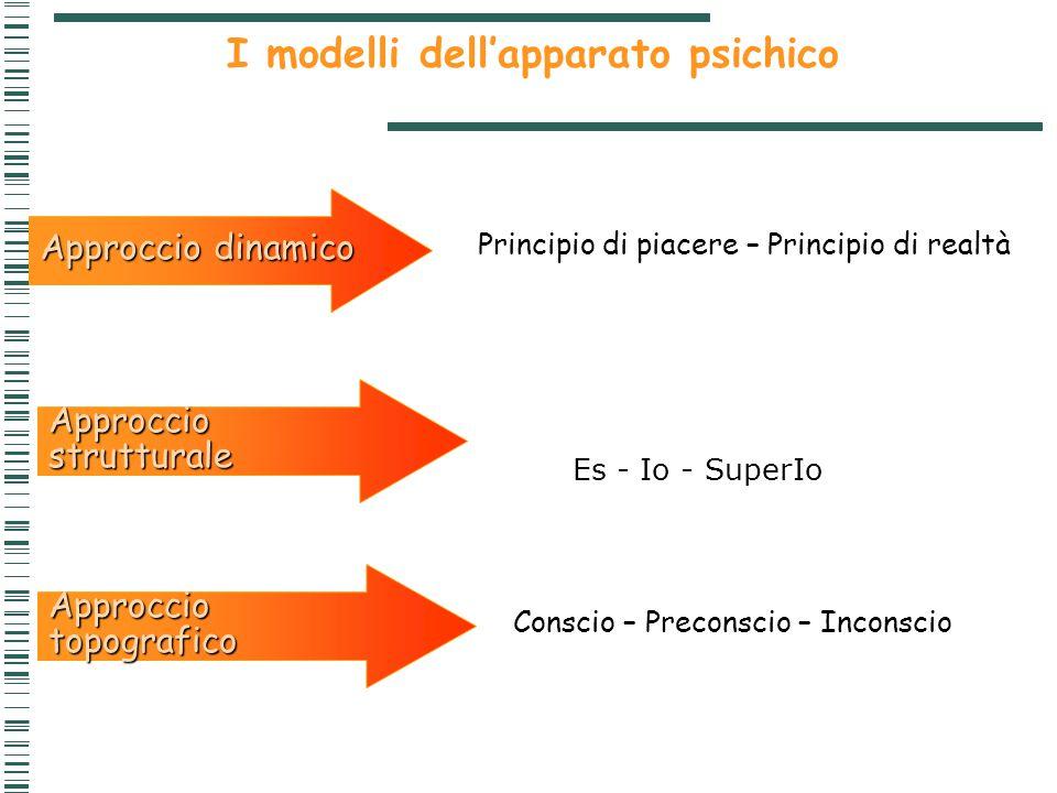 Approccio strutturale Approccio topografico Conscio – Preconscio – Inconscio I modelli dell'apparato psichico Approccio dinamico Principio di piacere