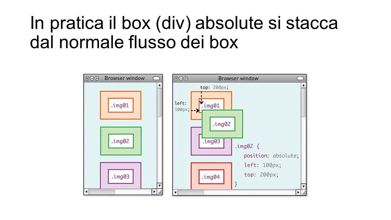 In pratica il box (div) absolute si stacca dal normale flusso dei box