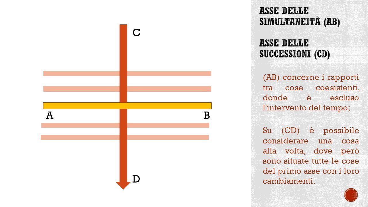 (AB) concerne i rapporti tra cose coesistenti, donde è escluso l intervento del tempo; Su (CD) è possibile considerare una cosa alla volta, dove però sono situate tutte le cose del primo asse con i loro cambiamenti.