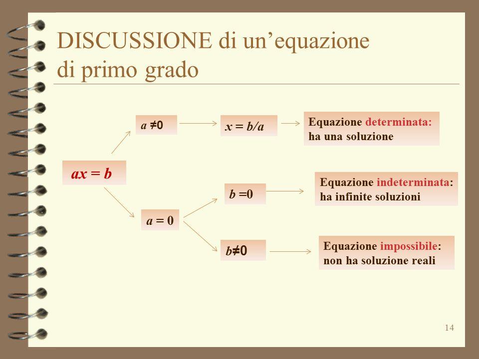 DISCUSSIONE di un'equazione di primo grado 14 a ≠0 Equazione determinata: ha una soluzione a = 0 x = b/a ax = b b =0 Equazione indeterminata: ha infinite soluzioni Equazione impossibile: non ha soluzione reali b ≠0