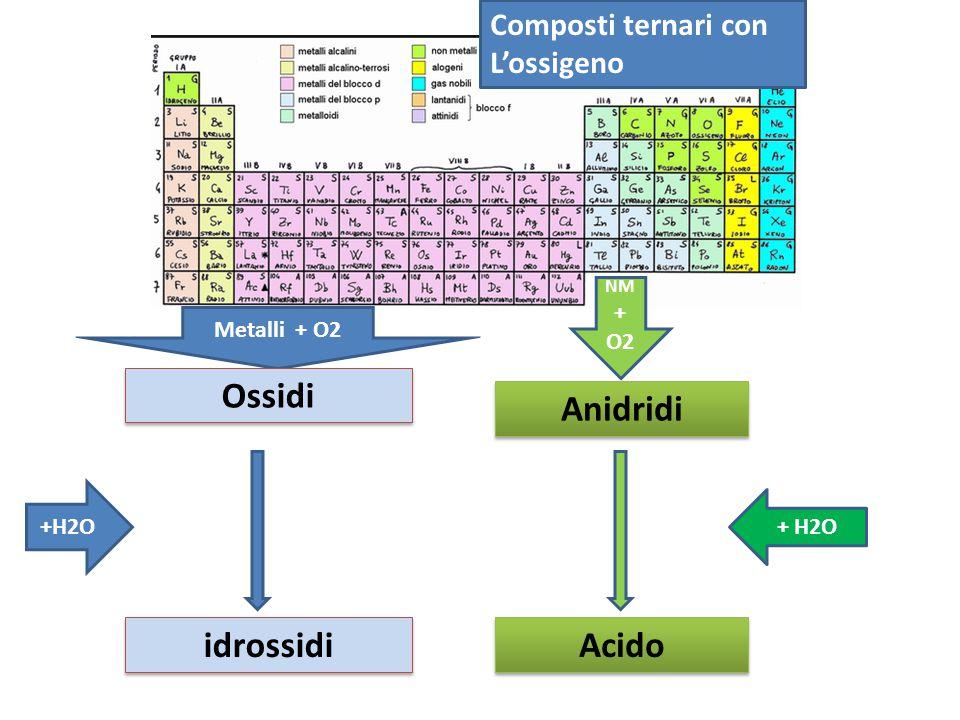 Composti ternari con L'ossigeno Metalli + O2 NM + O2 Ossidi Anidridi +H2O idrossidi Acido + H2O