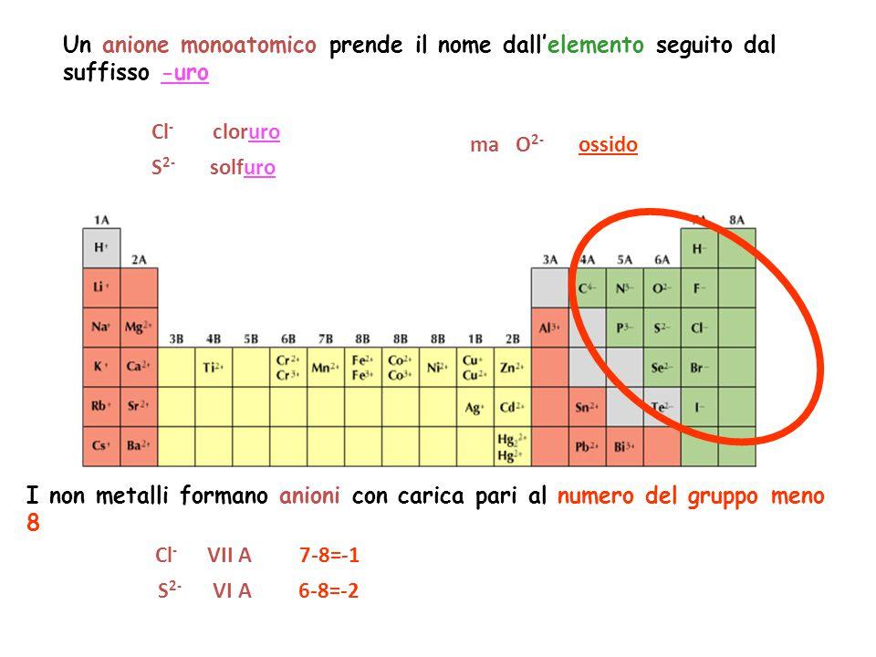 Un anione monoatomico prende il nome dall'elemento seguito dal suffisso -uro Cl - cloruro S 2- solfuro ma O 2- ossido I non metalli formano anioni con carica pari al numero del gruppo meno 8 Cl - VII A 7-8=-1 S 2- VI A 6-8=-2