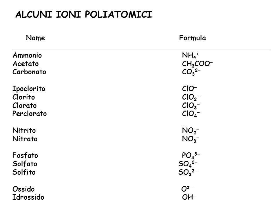 ALCUNI IONI POLIATOMICI Nome Formula ___________________________________________________________ Ammonio NH 4 + Acetato CH 3 COO  Carbonato CO 3 2  Ipoclorito ClO  Clorito ClO 2  Clorato ClO 3  Perclorato ClO 4  Nitrito NO 2  Nitrato NO 3  Fosfato PO 4 3  Solfato SO 4 2  Solfito SO 3 2  Ossido O 2  Idrossido OH 