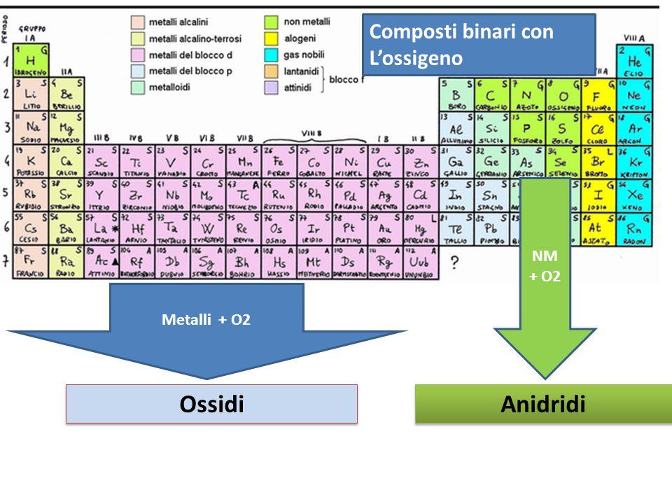 OSSIDI (o OSSIDI BASICI) OSSIGENO + METALLO Poiché l'ossigeno è molto più elettronegativo dei metalli, tutti gli ossidi sono composti ionici e quindi solidi a temperatura ambiente Nomenclatura tradizionale a)se il metallo ha un solo numero di ossidazione: ossido di + nome metallo es.