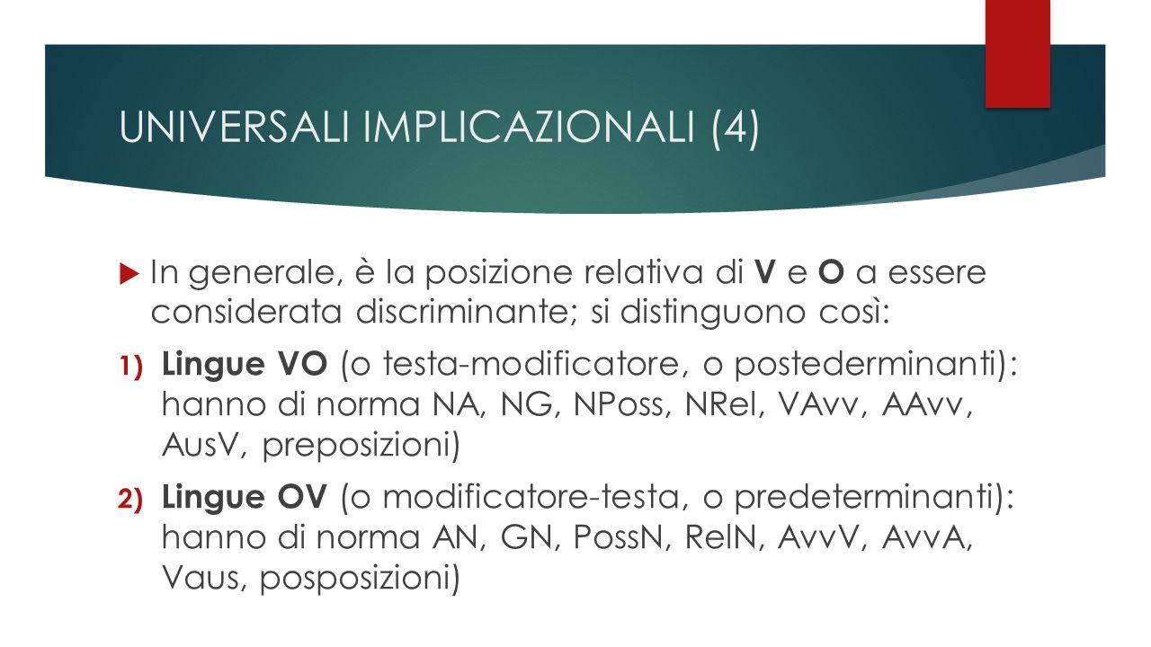 UNIVERSALI IMPLICAZIONALI (4)  In generale, è la posizione relativa di V e O a essere considerata discriminante; si distinguono così: 1) Lingue VO (o testa-modificatore, o postederminanti): hanno di norma NA, NG, NPoss, NRel, VAvv, AAvv, AusV, preposizioni) 2) Lingue OV (o modificatore-testa, o predeterminanti): hanno di norma AN, GN, PossN, RelN, AvvV, AvvA, Vaus, posposizioni)