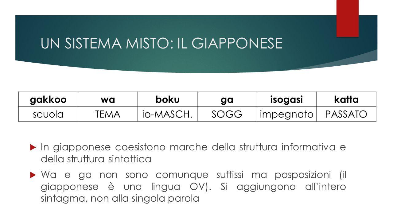 UN SISTEMA MISTO: IL GIAPPONESE gakkoowabokugaisogasikatta scuolaTEMAio-MASCH.SOGGimpegnatoPASSATO  In giapponese coesistono marche della struttura informativa e della struttura sintattica  Wa e ga non sono comunque suffissi ma posposizioni (il giapponese è una lingua OV).
