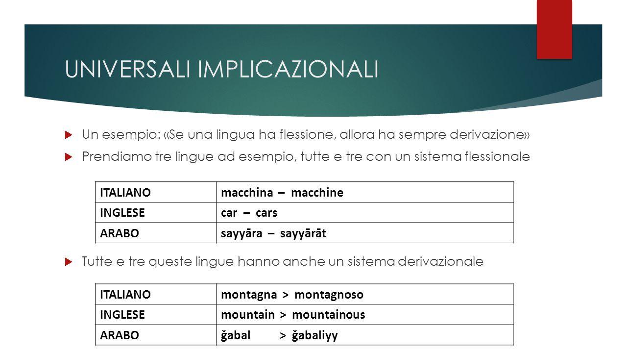 UNIVERSALI IMPLICAZIONALI  Un esempio: «Se una lingua ha flessione, allora ha sempre derivazione»  Prendiamo tre lingue ad esempio, tutte e tre con un sistema flessionale ITALIANOmacchina – macchine INGLESEcar – cars ARABOsayyāra – sayyārāt  Tutte e tre queste lingue hanno anche un sistema derivazionale ITALIANOmontagna > montagnoso INGLESEmountain > mountainous ARABOǧabal > ǧabaliyy
