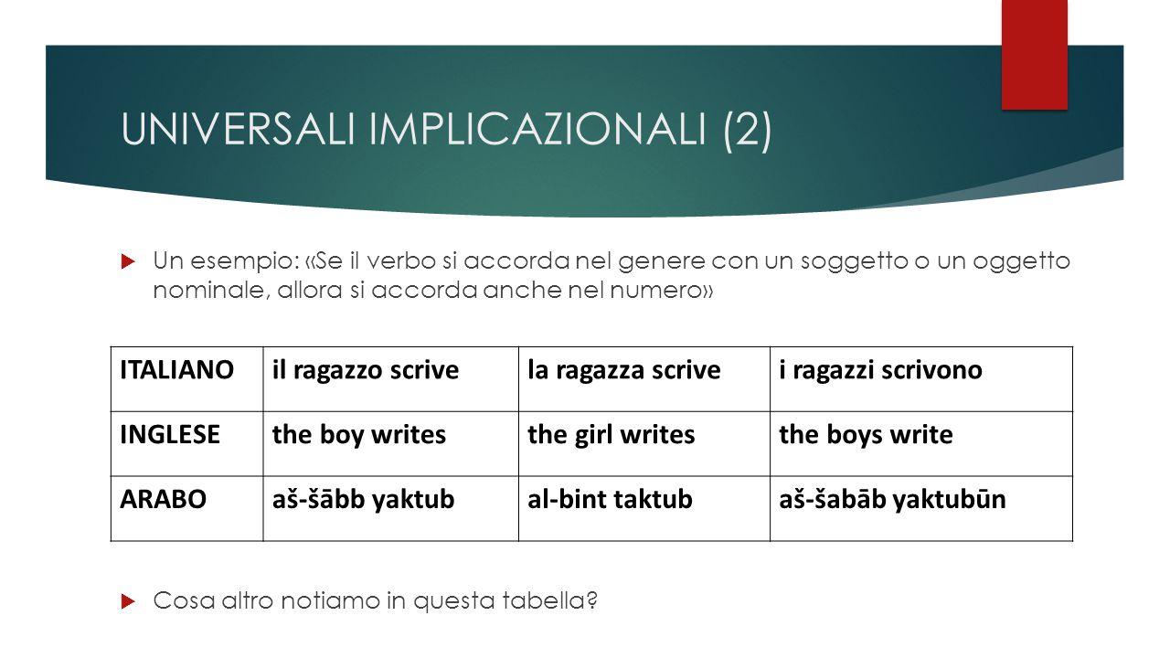 UNIVERSALI IMPLICAZIONALI (2)  Un esempio: «Se il verbo si accorda nel genere con un soggetto o un oggetto nominale, allora si accorda anche nel numero» ITALIANOil ragazzo scrivela ragazza scrivei ragazzi scrivono INGLESEthe boy writesthe girl writesthe boys write ARABOaš-šābb yaktubal-bint taktubaš-šabāb yaktubūn  Cosa altro notiamo in questa tabella?