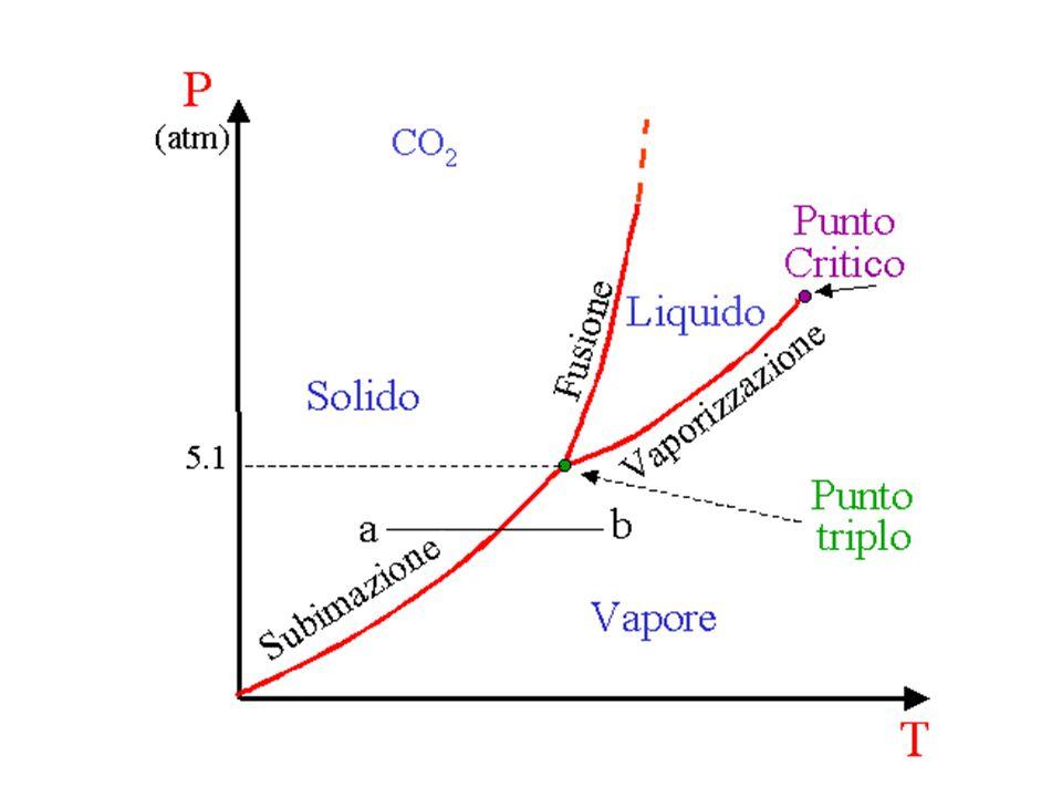 Sublimazione e brinamento In particolari condizioni di pressione e temperatura una sostanza può passare direttamente dallo stato solido a quello aerif