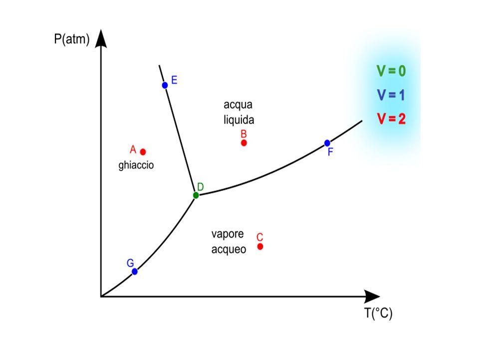 Un'anomalia dell'acqua Il diagramma di stato dell'acqua rivela un'anomalia del comportamento dell'acqua:la pendenza della linea del passaggio tra stato solido e liquido ha la pendenza invertita rispetto alle altre.