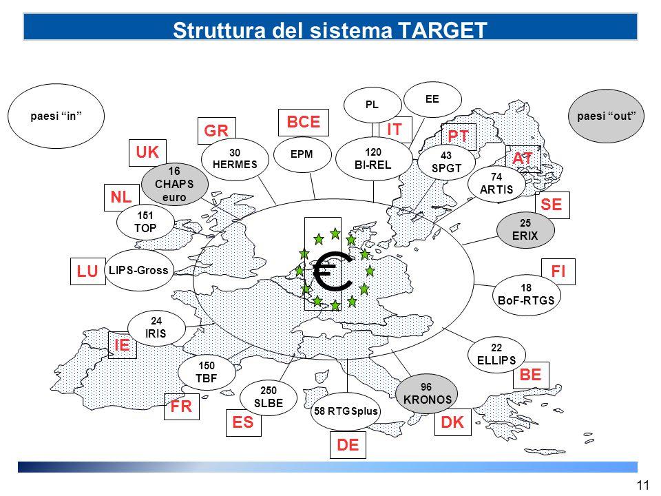 Struttura del sistema TARGET FI DE IT PT AT SE BE DK 58 RTGSplus 120 BI-REL NL 151 TOP 43 SPGT UK 16 CHAPS euro 74 ARTIS 25 ERIX 18 BoF-RTGS 22 ELLIPS