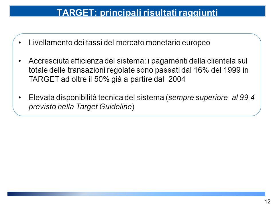 TARGET: principali risultati raggiunti Livellamento dei tassi del mercato monetario europeo Accresciuta efficienza del sistema: i pagamenti della clie