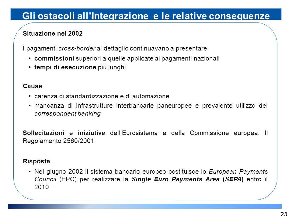 Gli ostacoli all'Integrazione e le relative conseguenze Situazione nel 2002 I pagamenti cross-border al dettaglio continuavano a presentare: commissio