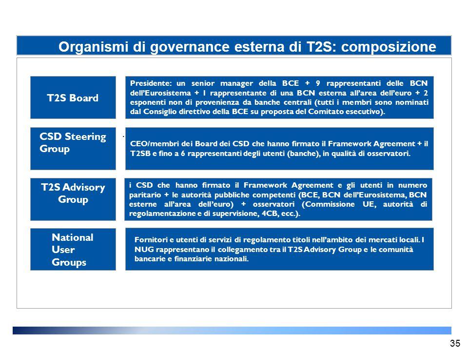 Organismi di governance esterna di T2S: composizione Presidente: un senior manager della BCE + 9 rappresentanti delle BCN dell'Eurosistema + 1 rappres