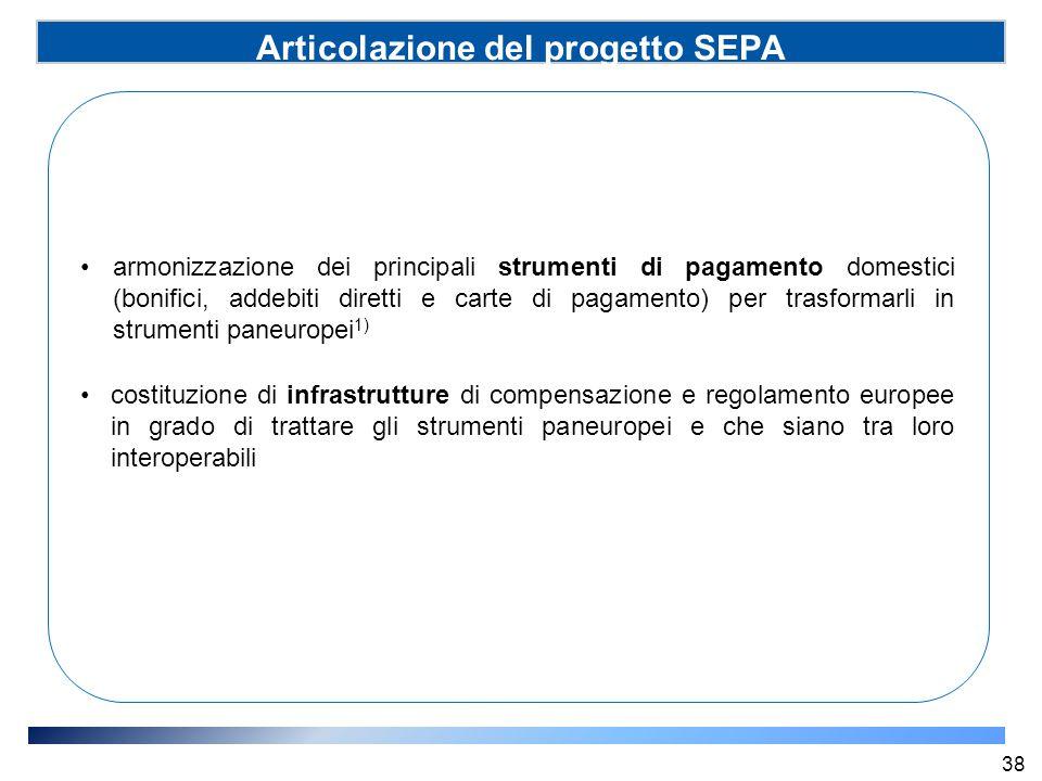Articolazione del progetto SEPA (SSP) armonizzazione dei principali strumenti di pagamento domestici (bonifici, addebiti diretti e carte di pagamento)