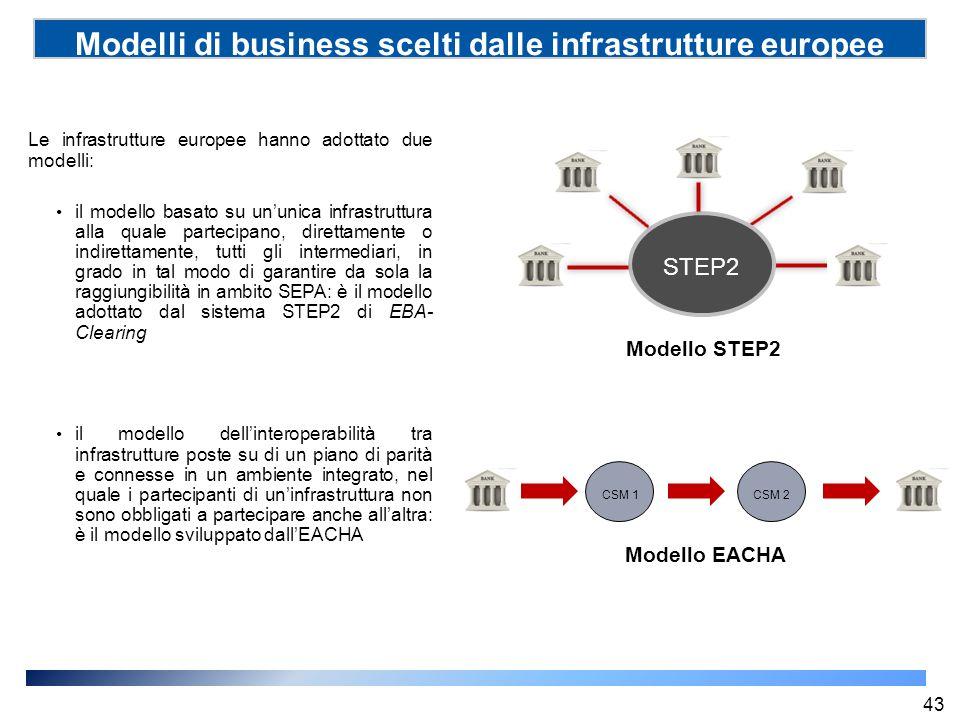 Modelli di business scelti dalle infrastrutture europee (SSP) Le infrastrutture europee hanno adottato due modelli: il modello basato su un'unica infr