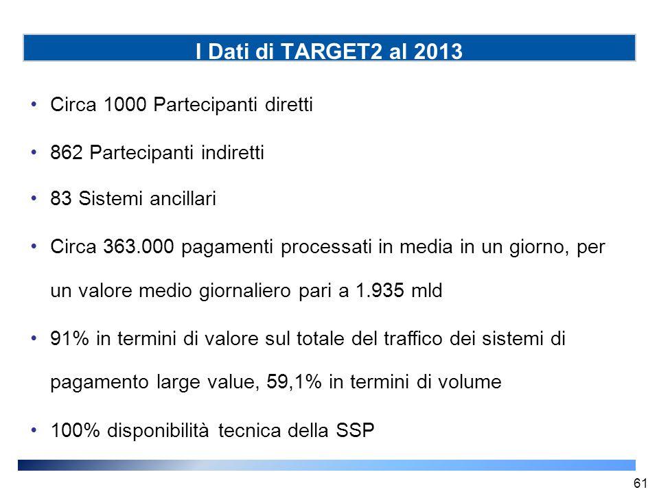 I Dati di TARGET2 al 2013 Circa 1000 Partecipanti diretti 862 Partecipanti indiretti 83 Sistemi ancillari Circa 363.000 pagamenti processati in media