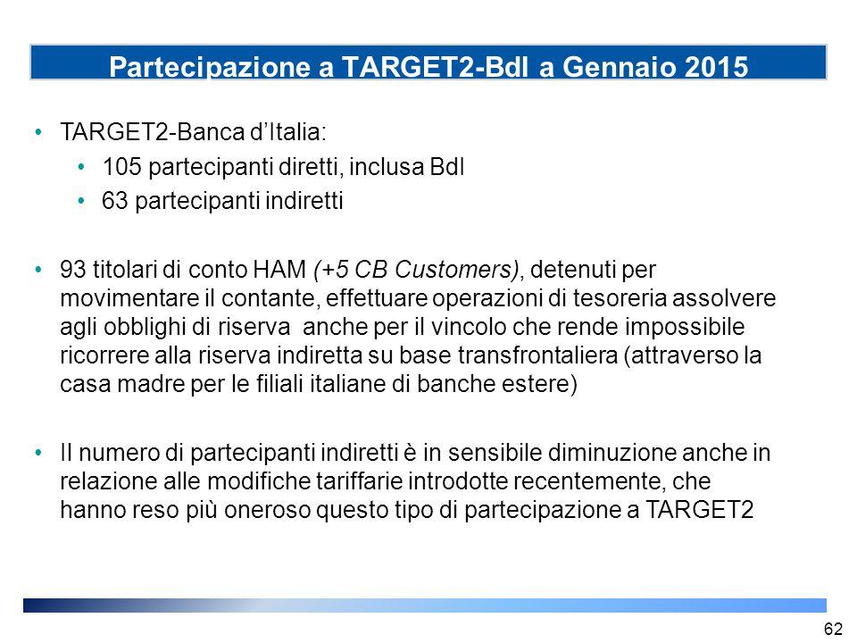 Partecipazione a TARGET2-BdI a Gennaio 2015 TARGET2-Banca d'Italia: 105 partecipanti diretti, inclusa BdI 63 partecipanti indiretti 93 titolari di con
