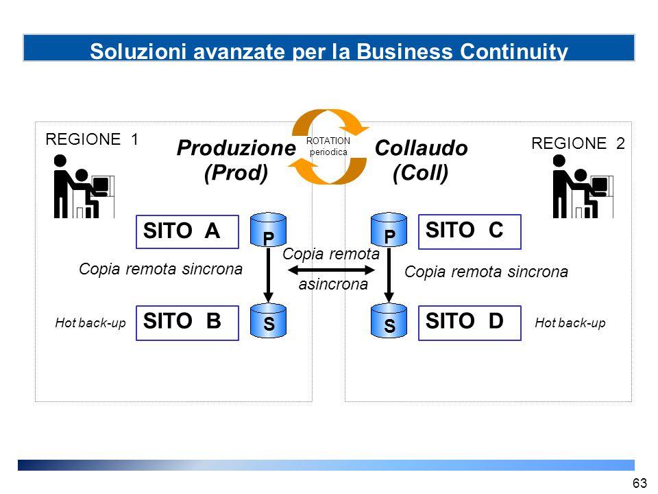 Soluzioni avanzate per la Business Continuity SITO A SITO B Hot back-up SITO C SITO D Hot back-up Produzione (Prod) Collaudo (Coll) Copia remota sincr