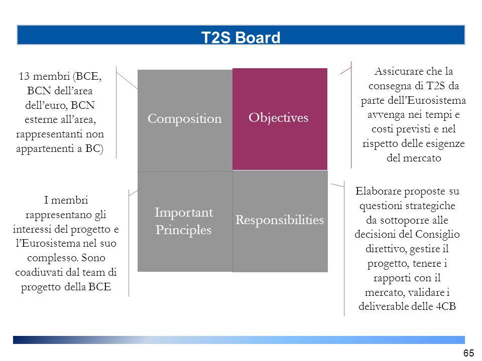 T2S Board 65 13 membri (BCE, BCN dell'area dell'euro, BCN esterne all'area, rappresentanti non appartenenti a BC) Composition Objectives Important Pri
