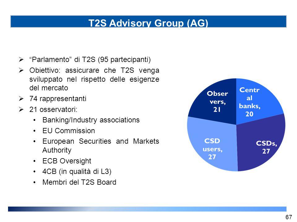 """T2S Advisory Group (AG)  """"Parlamento"""" di T2S (95 partecipanti)  Obiettivo: assicurare che T2S venga sviluppato nel rispetto delle esigenze del merca"""