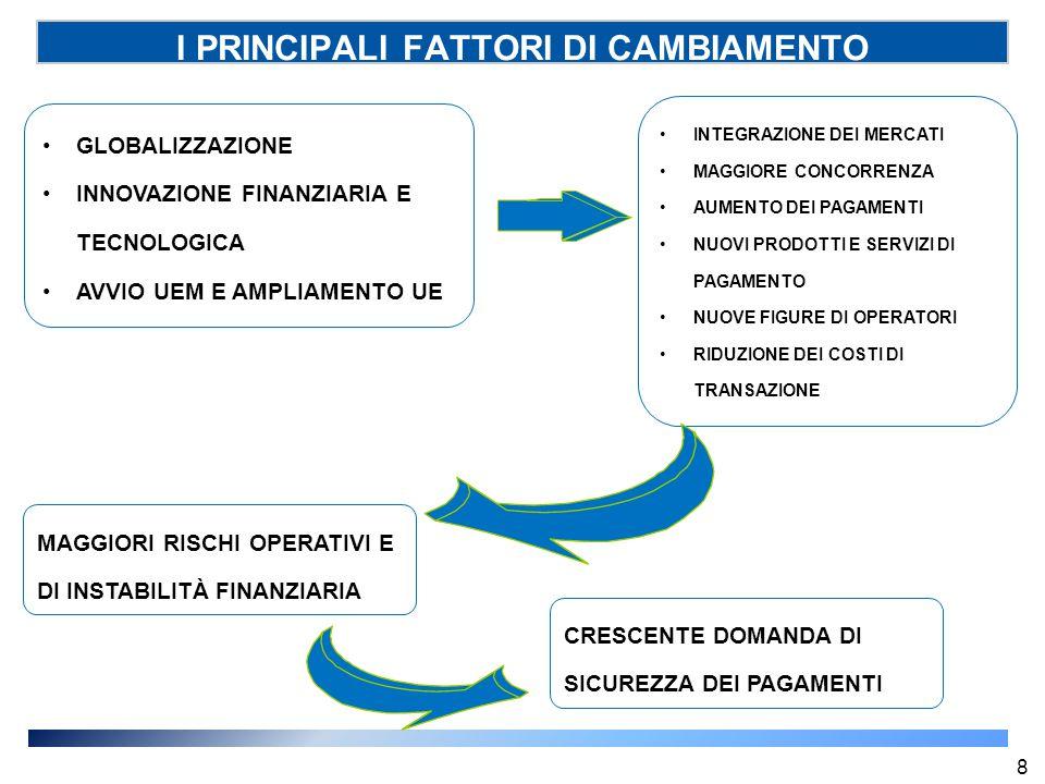 I PRINCIPALI FATTORI DI CAMBIAMENTO GLOBALIZZAZIONE INNOVAZIONE FINANZIARIA E TECNOLOGICA AVVIO UEM E AMPLIAMENTO UE INTEGRAZIONE DEI MERCATI MAGGIORE