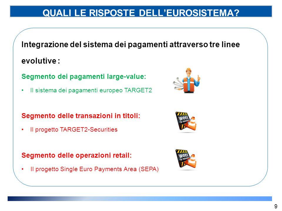 Soggetti coinvolti (SSP) Commissione Europea Sostiene la realizzazione della SEPA quale strumento per la creazione di un mercato unico dei pagamenti in euro Euro Retail Payments Board (ERPB) Ha l'obiettivo di contribuire allo sviluppo di un mercato dei pagamenti al dettaglio integrato, innovativo e competitivo.