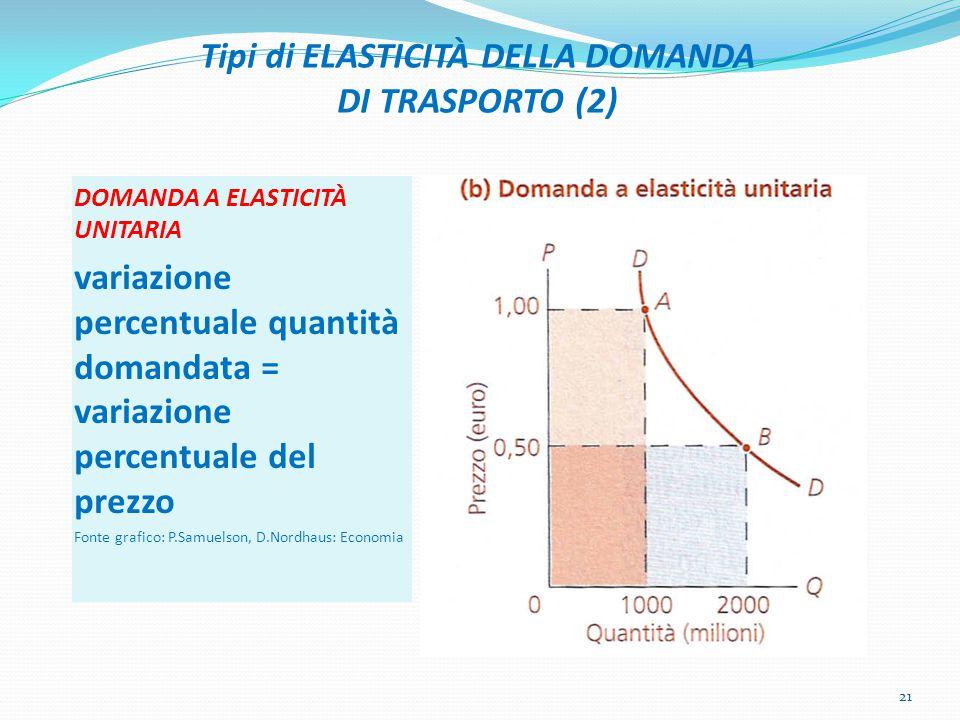 Tipi di ELASTICITÀ DELLA DOMANDA DI TRASPORTO (2) DOMANDA A ELASTICITÀ UNITARIA variazione percentuale quantità domandata = variazione percentuale del prezzo Fonte grafico: P.Samuelson, D.Nordhaus: Economia 21