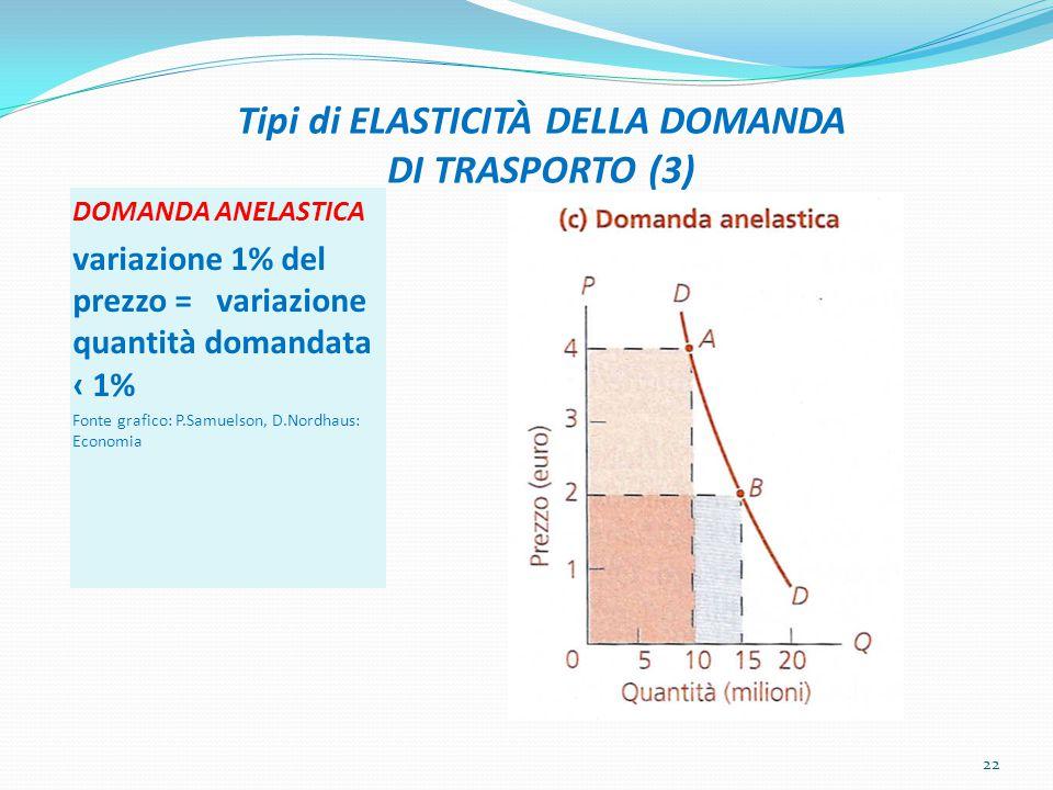Tipi di ELASTICITÀ DELLA DOMANDA DI TRASPORTO (3) DOMANDA ANELASTICA variazione 1% del prezzo = variazione quantità domandata ‹ 1% Fonte grafico: P.Samuelson, D.Nordhaus: Economia 22