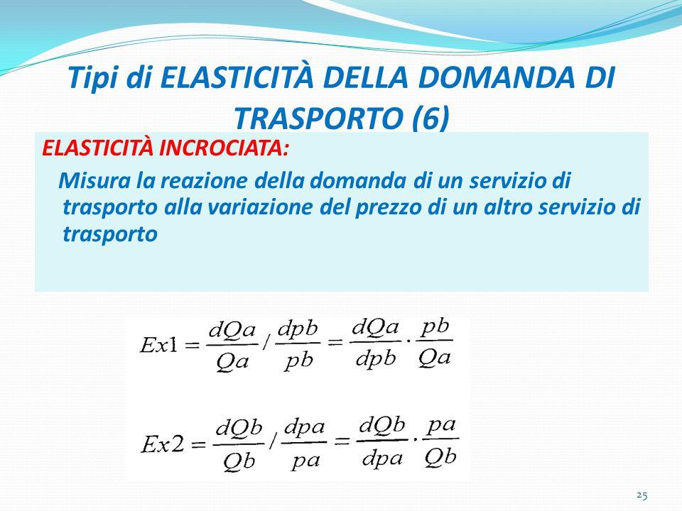 Tipi di ELASTICITÀ DELLA DOMANDA DI TRASPORTO (6) ELASTICITÀ INCROCIATA: Misura la reazione della domanda di un servizio di trasporto alla variazione del prezzo di un altro servizio di trasporto 25