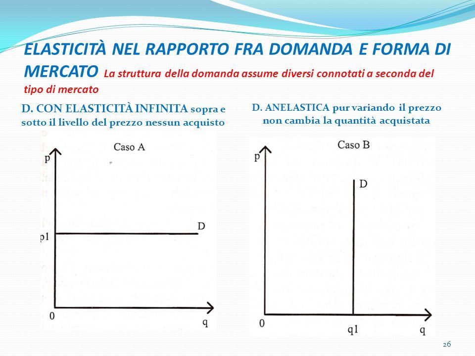 ELASTICITÀ NEL RAPPORTO FRA DOMANDA E FORMA DI MERCATO La struttura della domanda assume diversi connotati a seconda del tipo di mercato D. CON ELASTI
