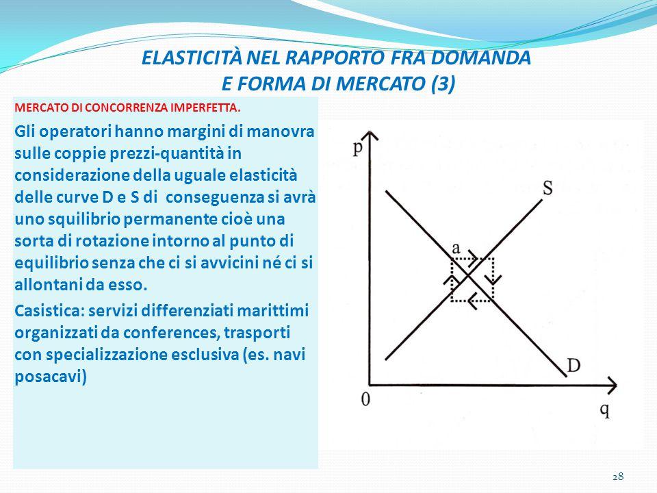 ELASTICITÀ NEL RAPPORTO FRA DOMANDA E FORMA DI MERCATO (3) MERCATO DI CONCORRENZA IMPERFETTA. Gli operatori hanno margini di manovra sulle coppie prez
