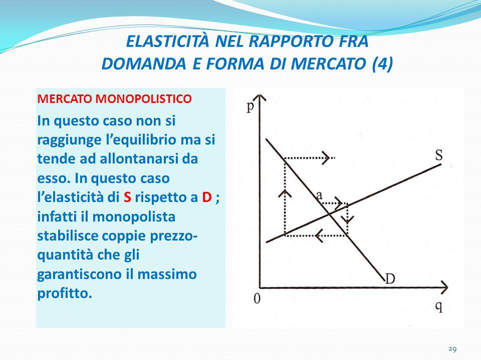 ELASTICITÀ NEL RAPPORTO FRA DOMANDA E FORMA DI MERCATO (4) MERCATO MONOPOLISTICO In questo caso non si raggiunge l'equilibrio ma si tende ad allontanarsi da esso.