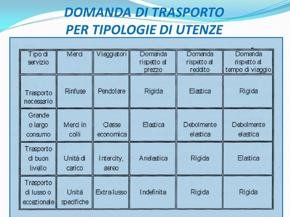 DOMANDA DI TRASPORTO PER TIPOLOGIE DI UTENZE 31
