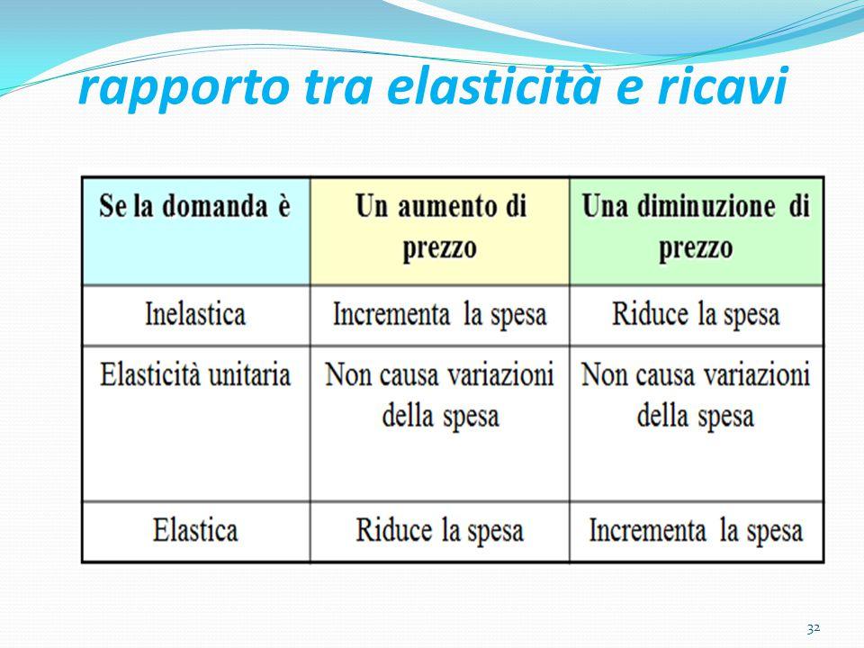 rapporto tra elasticità e ricavi 32